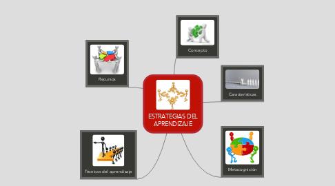 Mind Map: ESTRATEGIAS DEL APRENDIZAJE