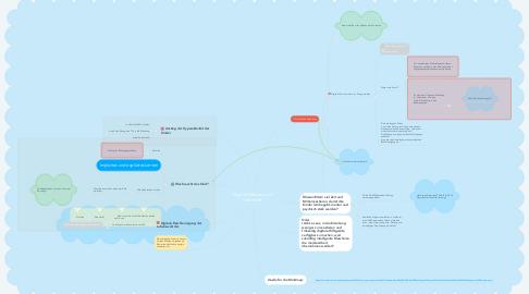 Mind Map: Digitale Medien und Unterricht