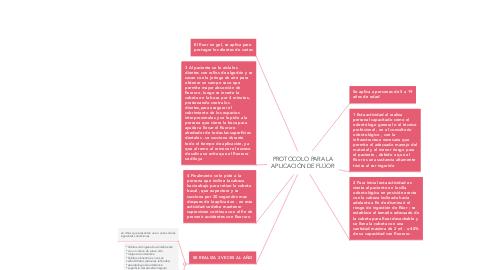 Mind Map: PROTOCOLO PARA LA APLICACIÓN DE FLÚOR
