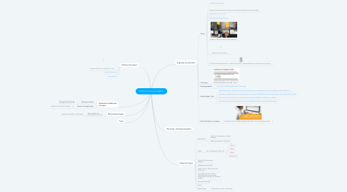 Mind Map: Distance Learning Angebot