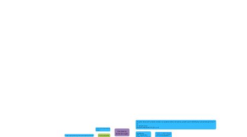 Mind Map: Conjuntos: INTRODUÇÃO
