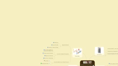 Mind Map: Validación de Proceso Producción de Helados