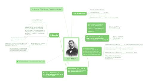 Mind Map: Max Weber