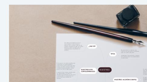 Mind Map: MUESTREO.