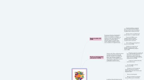 Mind Map: Derechos de supervivencia y crecimiento integral.