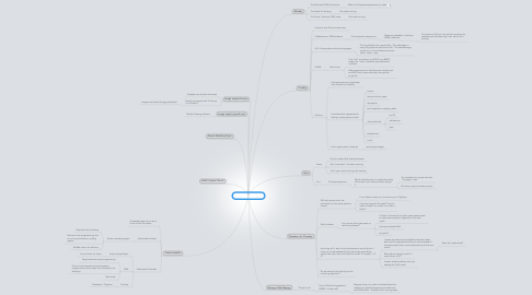 Mind Map: 2012 Spring Break