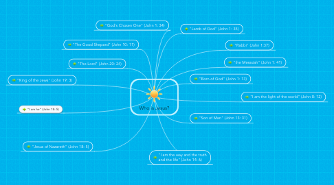 Mind Map: Who is Jesus?