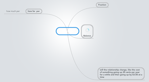Mind Map: Proportion