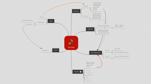 Mind Map: Gavotte