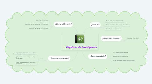 Mind Map: Objetivos de Investigacion