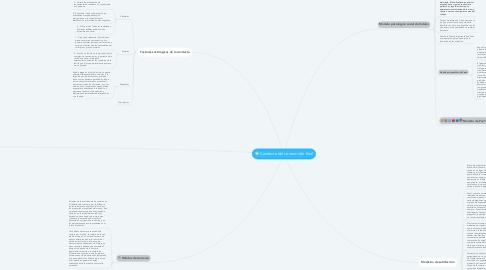 Mind Map: Conducta del consumidor final