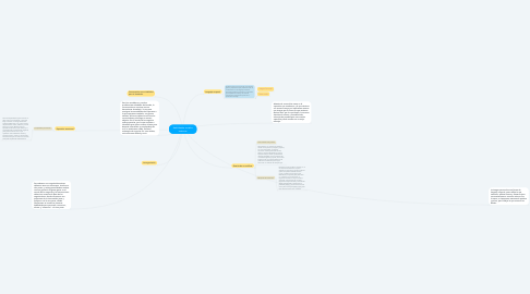 Mind Map: Habilidades sociales externas