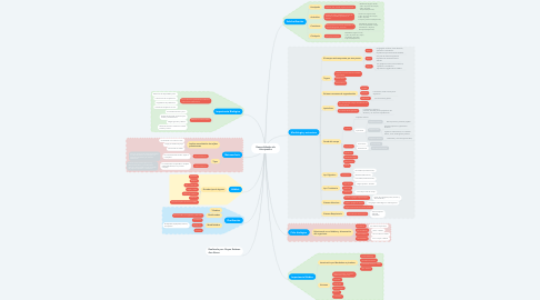 Mind Map: Generalidades de Artrópodos