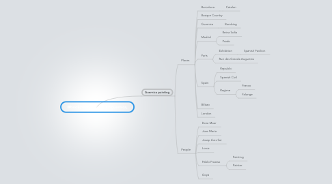 Mind Map: @book{hensbergen2006guernica,