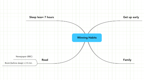 Mind Map: Winning Habits
