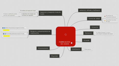 Mind Map: FABRICACION  DE JUGOS