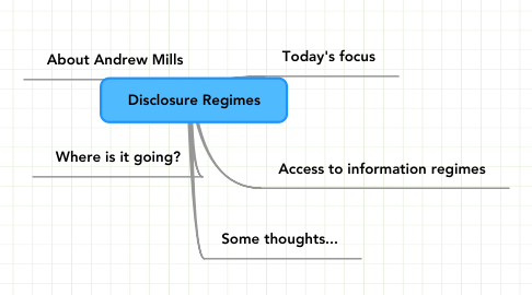 Mind Map: Disclosure Regimes