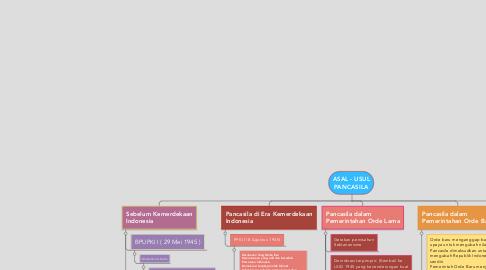 Mind Map: ASAL - USUL PANCASILA