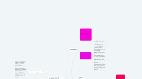 Mind Map: Læring - Hvordan Lærer Man Bedst?
