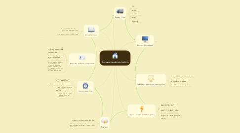 Mind Map: Elaboración de mermelada