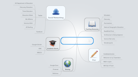 Mind Map: Mercedes' Personal Learning Environment