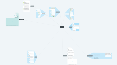 Mind Map: Manage All