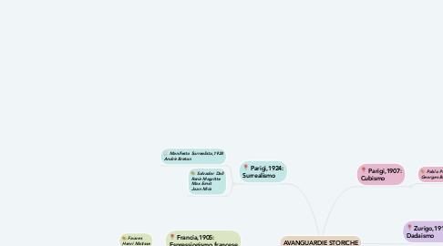 Mind Map: AVANGUARDIE STORICHE