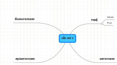 Mind Map: แล็บ เคมี 2