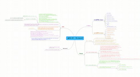 Mind Map: ปฏิบัติการที่ 3 : เรื่อง สมดุลเคมี