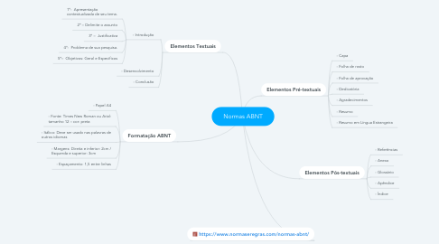 Mind Map: Normas ABNT
