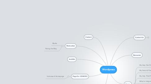 Mind Map: Wordpress