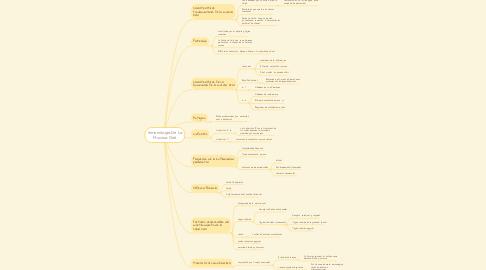 Mind Map: Inmunologia De La Mucosa Oral