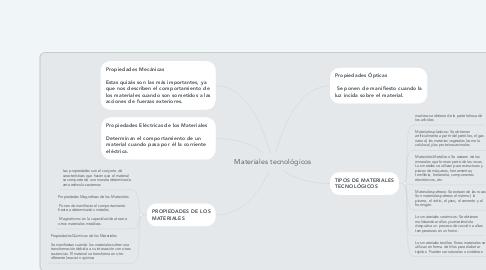Mind Map: Materiales tecnológicos