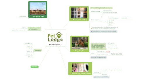 Mind Map: Pet Lodge Services