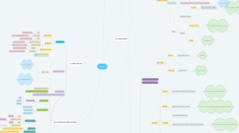 Mind Map: Lenguas