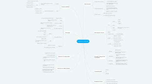 Mind Map: Exercícios resistidos