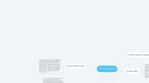 Mind Map: TIPOS DE AMOR
