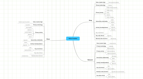 Mind Map: Value Creation