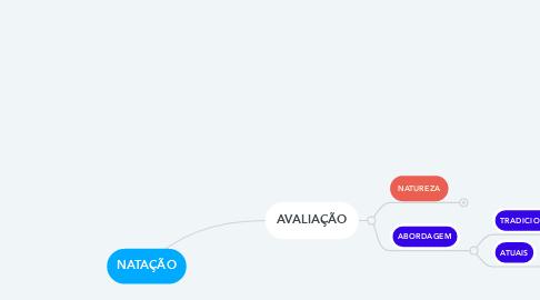 Mind Map: NATAÇÃO