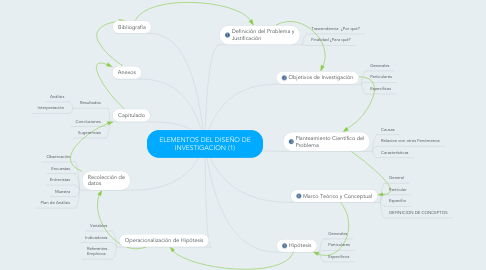 Mind Map: ELEMENTOS DEL DISEÑO DE INVESTIGACION (1)