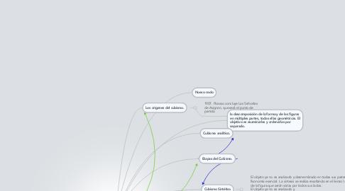 Mind Map: EL CUBISMO