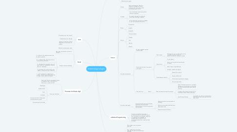 Mind Map: Métodologias Ágeis