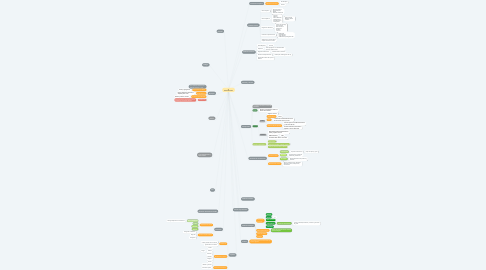 Mind Map: Tx. Gastrointestinales