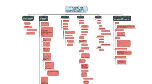 Mind Map: PERFIL PROFESIONAL            EN EL ÁREA DEL  SECRETARIADO EJECUTIVO (1)