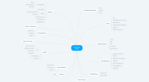 Mind Map: Generate Leads