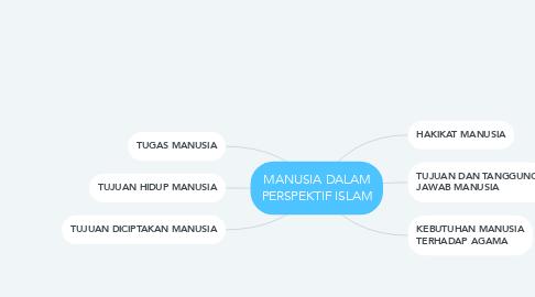 Mind Map: MANUSIA DALAM PERSPEKTIF ISLAM