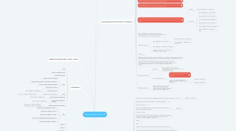 Mind Map: Cadre juridique Covid-19