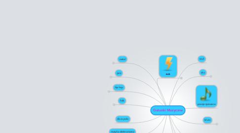 Mind Map: Gatunki Muzyczne