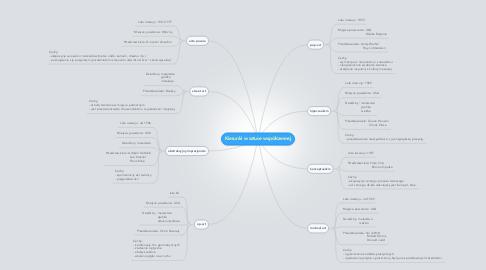 Mind Map: Kierunki w sztuce współczesnej