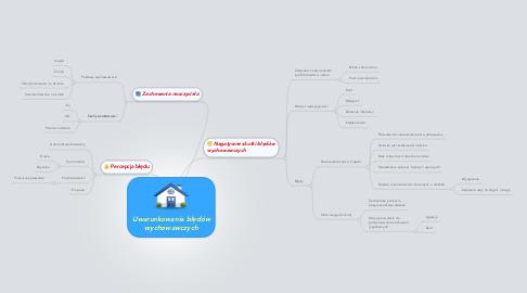 Mind Map: Uwarunkowania błędów wychowawczych